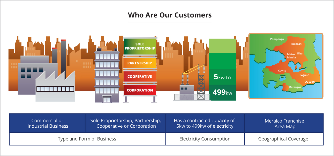 Meralco Our Customers Business Biz Partners
