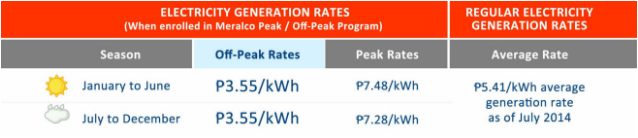 Electricity Generation Rates